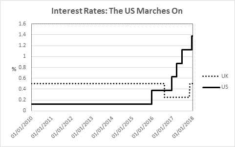 The slow climb of US interest rates, a quarter percentage at a time…
